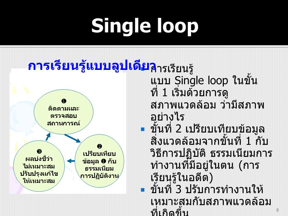  การเรียนรู้ แบบ Single loop ในขั้น ที่ 1 เริ่มด้วยการดู สภาพแวดล้อม ว่ามีสภาพ อย่างไร  ขั้นที่ 2 เปรียบเทียบข้อมูล สิ่งแวดล้อมจากขั้นที่ 1 กับ วิธี