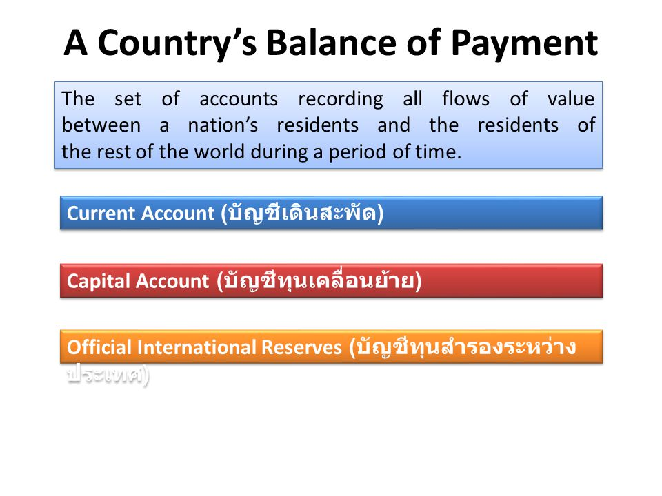 A Country's Balance of Payment The set of accounts recording all flows of value between a nation's residents and the residents of the rest of the world during a period of time.