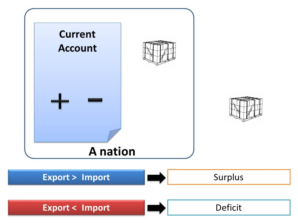 A nation Current Account Export > Import Export < Import SurplusDeficit