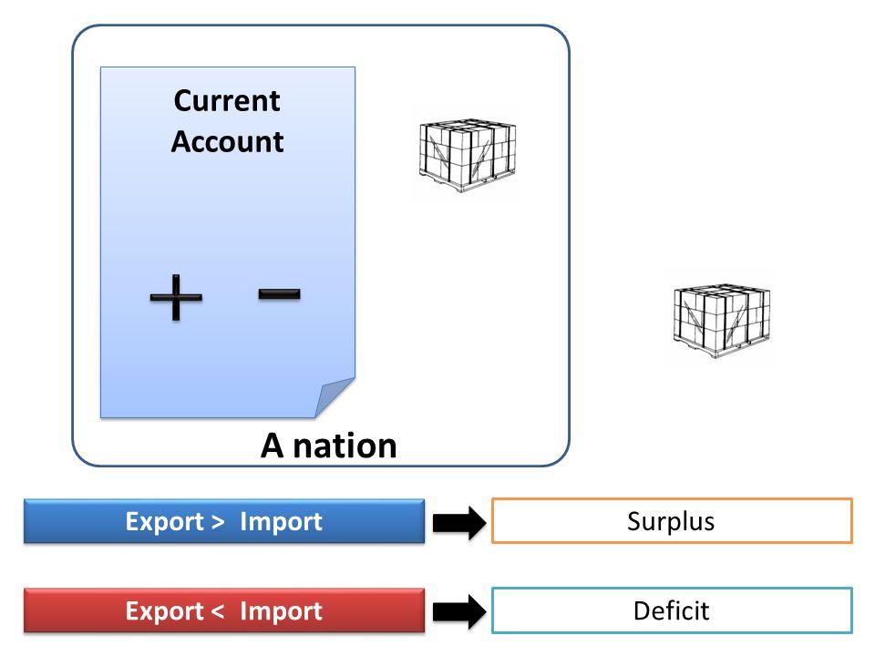 Capital Account Direct Investment Portfolio Investment Other Investment Our Country Other Country + + - -