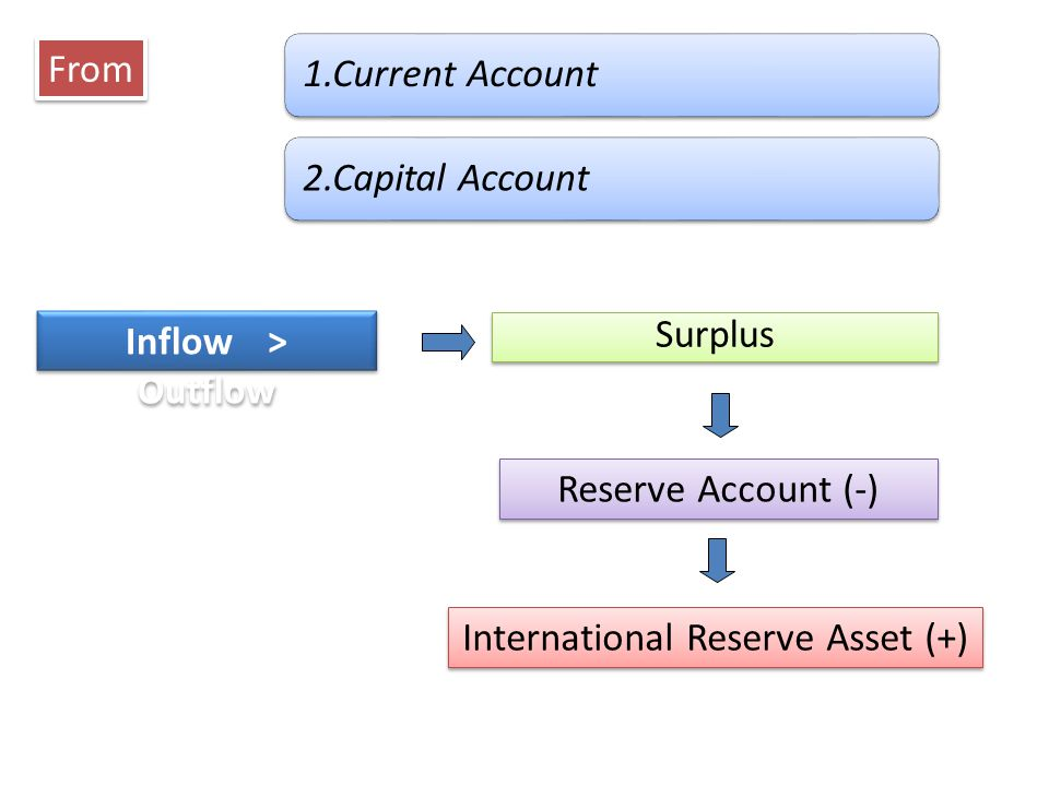 Inflow < Outflow From Deficit Reserve Account (+) International Reserve Asset (-) 1.Current Account 2.Capital Account