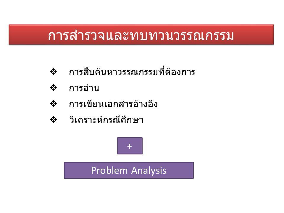 การสำรวจและทบทวนวรรณกรรม  การสืบค้นหาวรรณกรรมที่ต้องการ  การอ่าน  การเขียนเอกสารอ้างอิง  วิเคราะห์กรณีศึกษา Problem Analysis +
