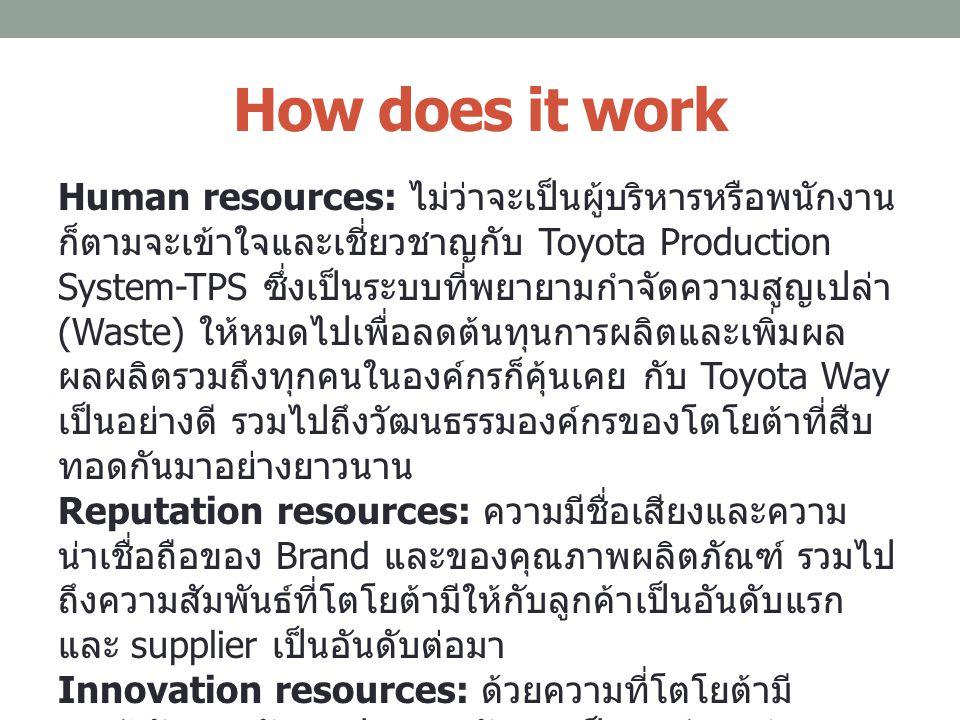 How does it work Human resources: ไม่ว่าจะเป็นผู้บริหารหรือพนักงาน ก็ตามจะเข้าใจและเชี่ยวชาญกับ Toyota Production System-TPS ซึ่งเป็นระบบที่พยายามกำจั