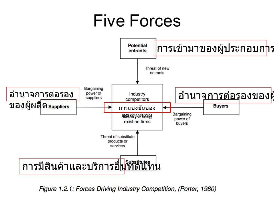Five Forces การเข้ามาของผู้ประกอบการรายใหม่ อำนาจการต่อรองของผู้บริโภค อำนาจการต่อรอง ของผู้ผลิต การมีสินค้าและบริการอื่นทดแทน การแข่งขันของ อุตสาหกรรม