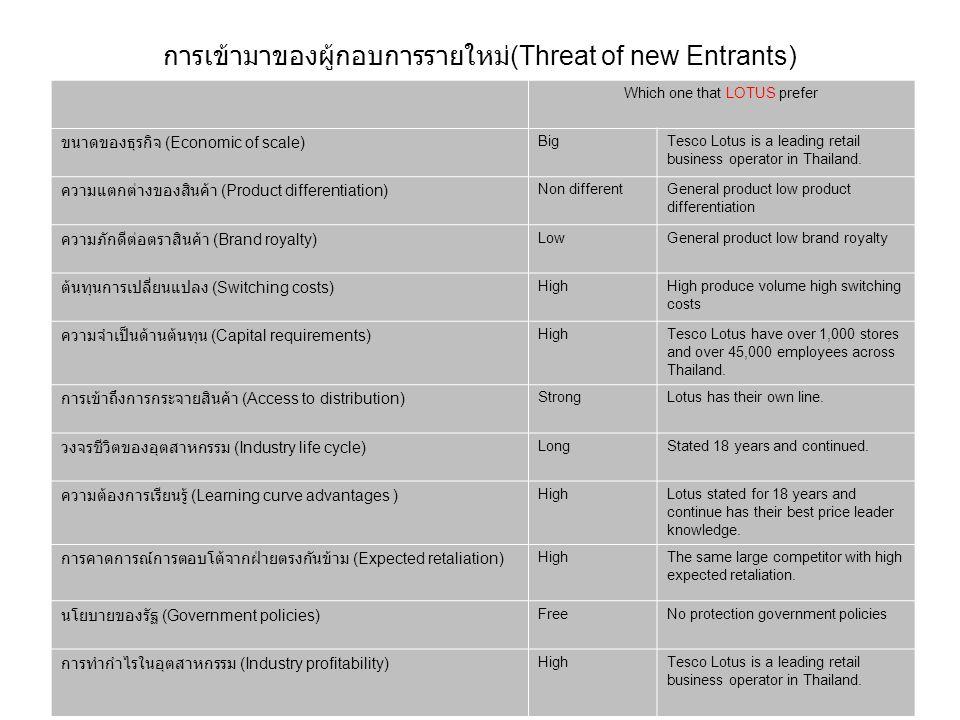 การเข้ามาของผู้กอบการรายใหม่ (Threat of new Entrants) Which one that LOTUS prefer ขนาดของธุรกิจ (Economic of scale) Big Tesco Lotus is a leading retai
