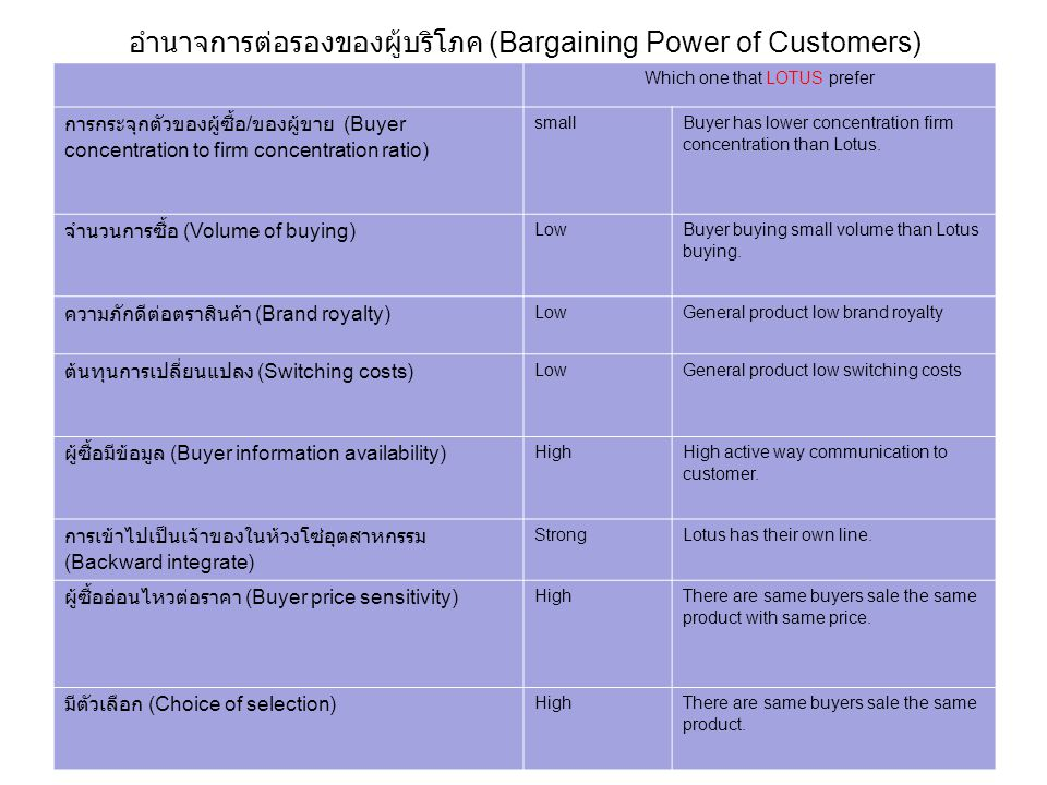 อำนาจการต่อรองของผู้บริโภค (Bargaining Power of Customers) Which one that LOTUS prefer การกระจุกตัวของผู้ซื้อ / ของผู้ขาย (Buyer concentration to firm concentration ratio) small Buyer has lower concentration firm concentration than Lotus.