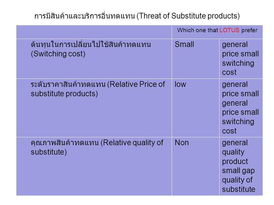 การมีสินค้าและบริการอื่นทดแทน (Threat of Substitute products) Which one that LOTUS prefer ต้นทุนในการเปลี่ยนไปใช้สินค้าทดแทน (Switching cost) Small general price small switching cost ระดับราคาสินค้าทดแทน (Relative Price of substitute products) low general price small general price small switching cost คุณภาพสินค้าทดแทน (Relative quality of substitute) Nongeneral quality product small gap quality of substitute