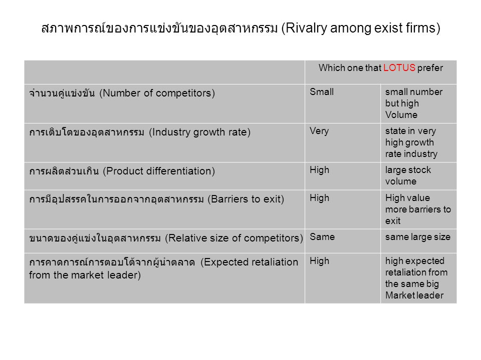 สภาพการณ์ของการแข่งขันของอุตสาหกรรม (Rivalry among exist firms) Which one that LOTUS prefer จำนวนคู่แข่งขัน (Number of competitors) Small small number but high Volume การเติบโตของอุตสาหกรรม (Industry growth rate) Very state in very high growth rate industry การผลิตส่วนเกิน (Product differentiation) High large stock volume การมีอุปสรรคในการออกจากอุตสาหกรรม (Barriers to exit) High High value more barriers to exit ขนาดของคู่แข่งในอุตสาหกรรม (Relative size of competitors) Samesame large size การคาดการณ์การตอบโต้จากผู้นำตลาด (Expected retaliation from the market leader) Highhigh expected retaliation from the same big Market leader