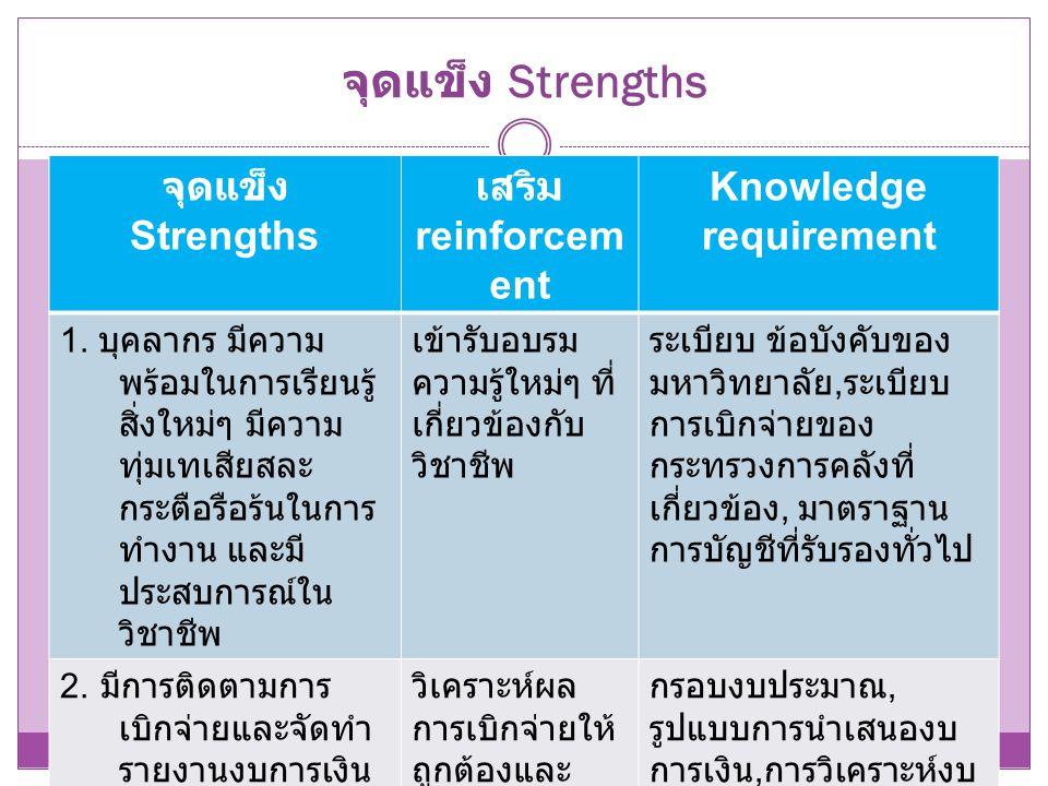 จุดแข็ง Strengths จุดแข็ง Strengths เสริม reinforcem ent Knowledge requirement 1. บุคลากร มีความ พร้อมในการเรียนรู้ สิ่งใหม่ๆ มีความ ทุ่มเทเสียสละ กระ