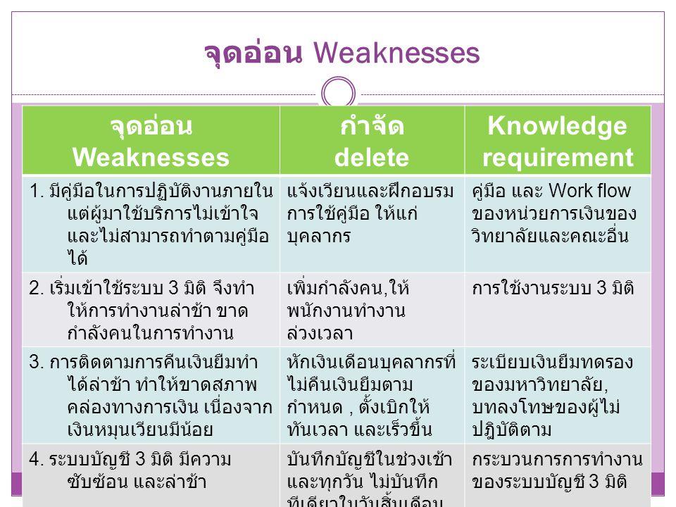 จุดอ่อน Weaknesses จุดอ่อน Weaknesses กำจัด delete Knowledge requirement 1. มีคู่มือในการปฏิบัติงานภายใน แต่ผู้มาใช้บริการไม่เข้าใจ และไม่สามารถทำตามค