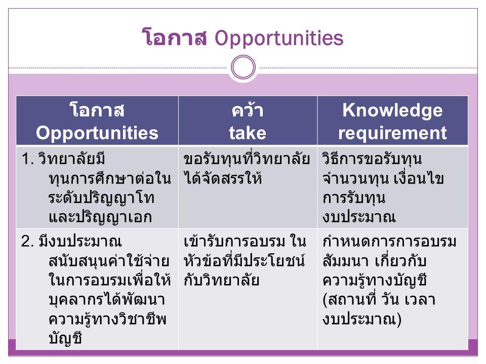 โอกาส Opportunities โอกาส Opportunities คว้า take Knowledge requirement 1. วิทยาลัยมี ทุนการศึกษาต่อใน ระดับปริญญาโท และปริญญาเอก ขอรับทุนที่วิทยาลัย
