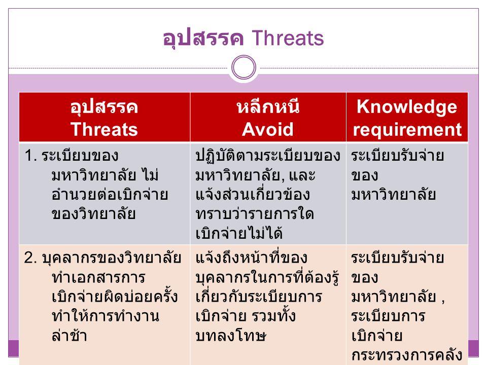 อุปสรรค Threats อุปสรรค Threats หลีกหนี Avoid Knowledge requirement 1. ระเบียบของ มหาวิทยาลัย ไม่ อำนวยต่อเบิกจ่าย ของวิทยาลัย ปฏิบัติตามระเบียบของ มห