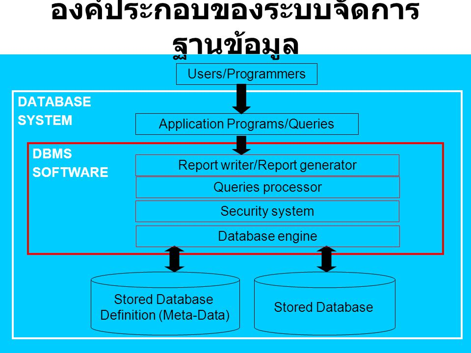 องค์ประกอบของระบบจัดการ ฐานข้อมูล DATABASE SYSTEM Application Programs/Queries Users/Programmers DBMS SOFTWARE Report writer/Report generator Security
