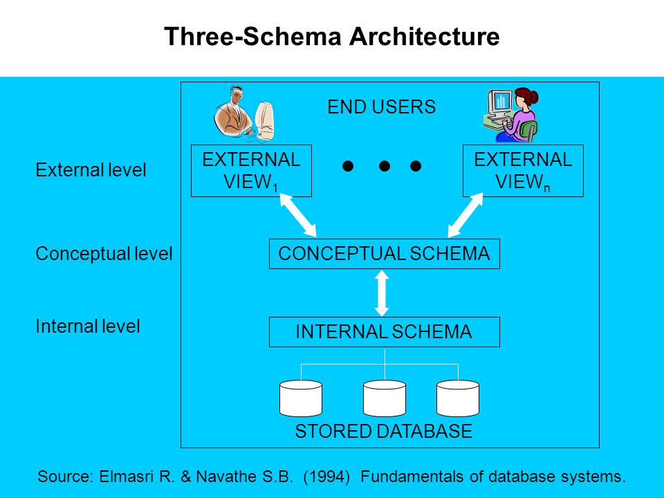 Three-Schema Architecture Source: Elmasri R. & Navathe S.B. (1994) Fundamentals of database systems. External level Conceptual level Internal level EX