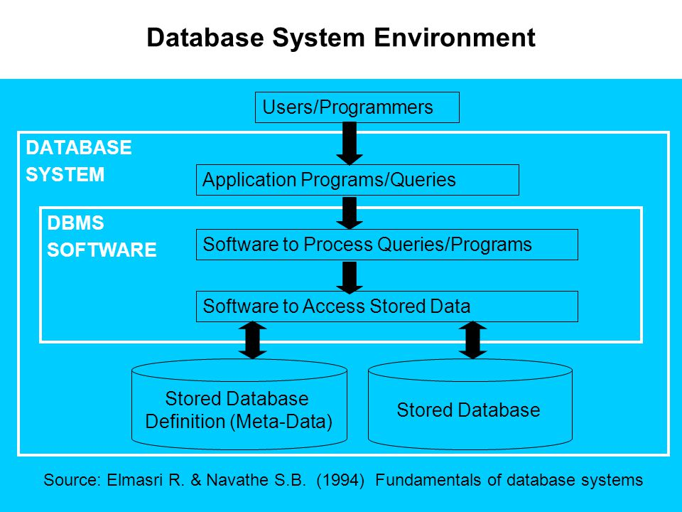 Database Architectures|Client/Server Architecture  Two Tier Client-Server Architectures Application on client machine invokes database system functionality at the server machine through query language statements.