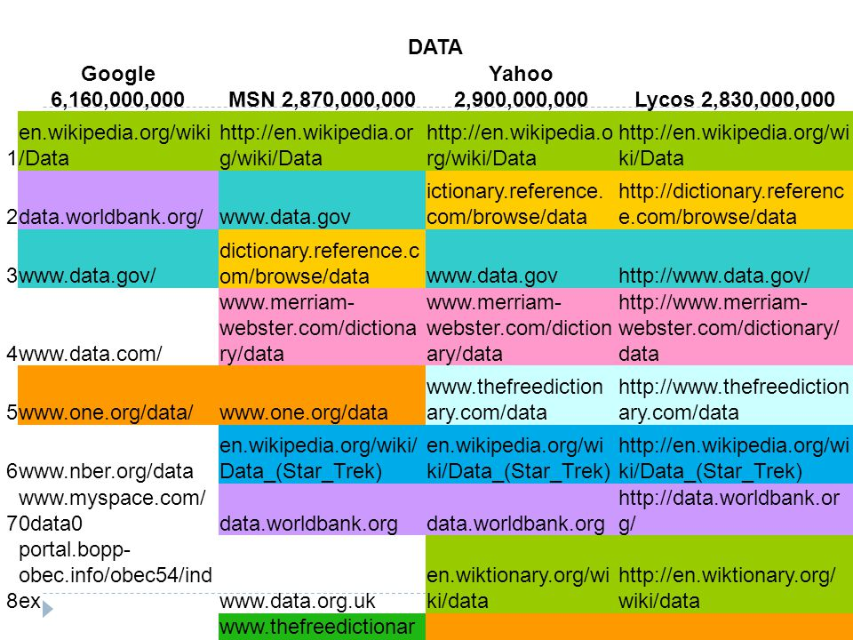 DATA Google 6,160,000,000MSN 2,870,000,000 Yahoo 2,900,000,000Lycos 2,830,000,000 1 en.wikipedia.org/wiki /Data http://en.wikipedia.or g/wiki/Data 2data.worldbank.org/www.data.gov ictionary.reference.