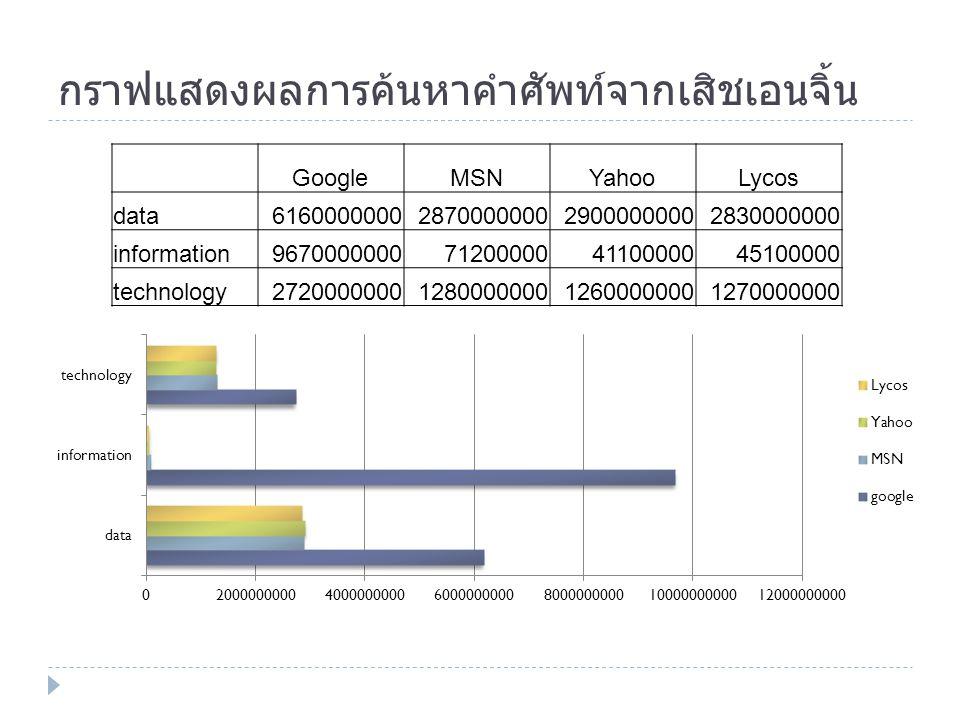 กราฟแสดงผลการค้นหาคำศัพท์จากเสิชเอนจิ้น GoogleMSNYahooLycos data6160000000287000000029000000002830000000 information9670000000712000004110000045100000 technology2720000000128000000012600000001270000000