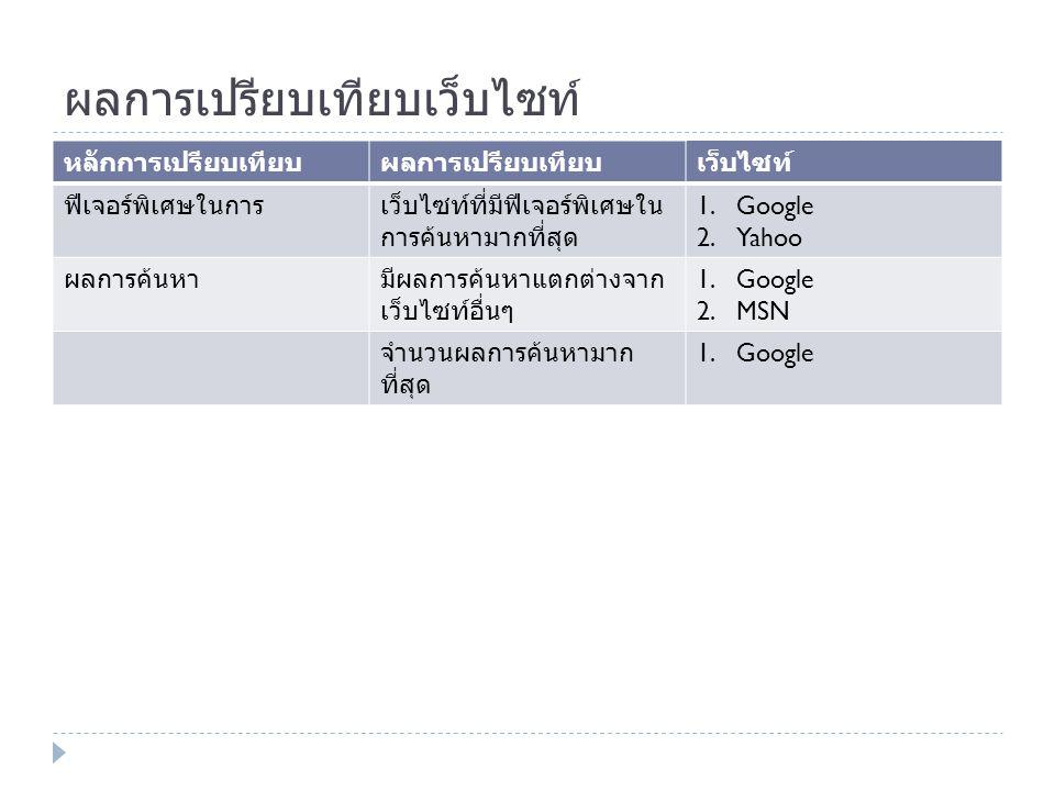 ผลการเปรียบเทียบเว็บไซท์ หลักการเปรียบเทียบผลการเปรียบเทียบเว็บไซท์ ฟีเจอร์พิเศษในการเว็บไซท์ที่มีฟีเจอร์พิเศษใน การค้นหามากที่สุด 1.Google 2.Yahoo ผลการค้นหามีผลการค้นหาแตกต่างจาก เว็บไซท์อื่นๆ 1.Google 2.MSN จำนวนผลการค้นหามาก ที่สุด 1.Google