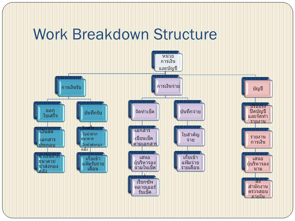 Work Breakdown Structure หน่วย การเงิน และบัญชี การเงินรับออกใบเสร็จ - เงินสด - เอกสาร ประกอบ นำเงินฝาก ธนาคาร / นำส่งกอง คลัง บันทึกรับ - ใบเสร็จ - ใ