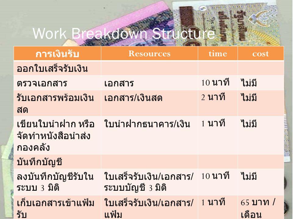 Work Breakdown Structure การเงินรับ Resourcestimecost ออกใบเสร็จรับเงิน ตรวจเอกสารเอกสาร 10 นาทีไม่มี รับเอกสารพร้อมเงิน สด เอกสาร / เงินสด 2 นาทีไม่ม