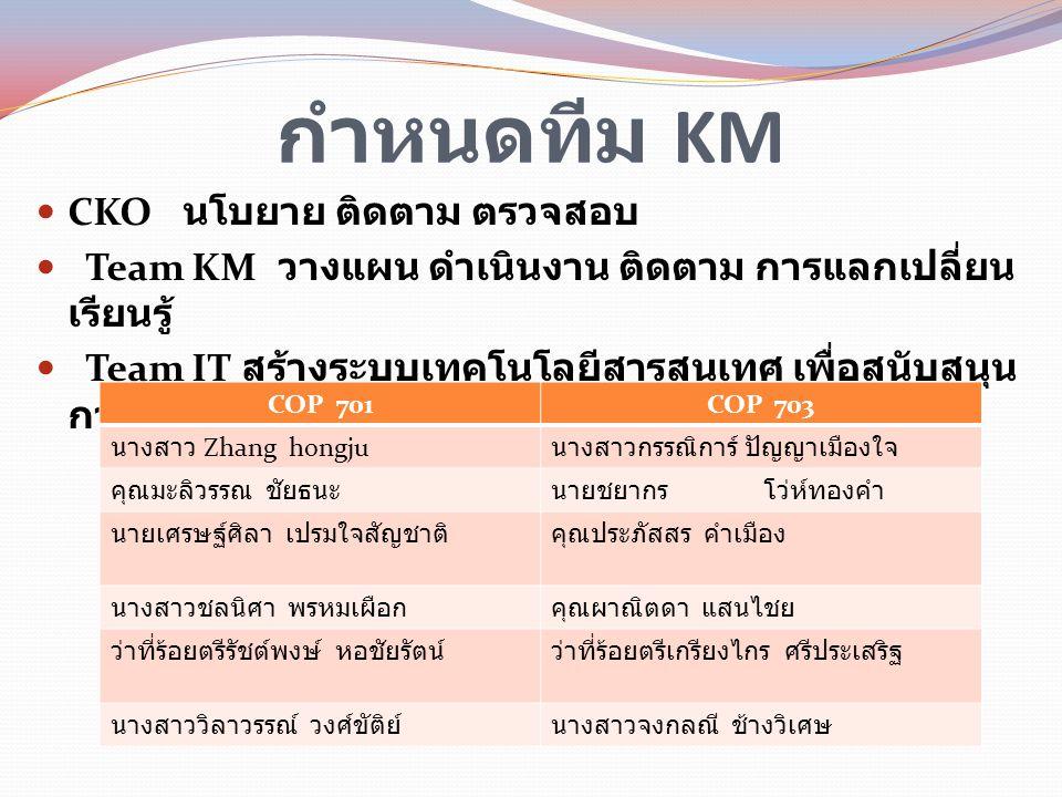 กำหนดทีม KM CKO นโบยาย ติดตาม ตรวจสอบ Team KM วางแผน ดำเนินงาน ติดตาม การแลกเปลี่ยน เรียนรู้ Team IT สร้างระบบเทคโนโลยีสารสนเทศ เพื่อสนับสนุน การจัดกา