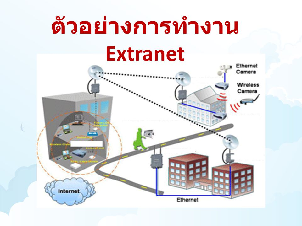 ตัวอย่างการทำงาน Extranet