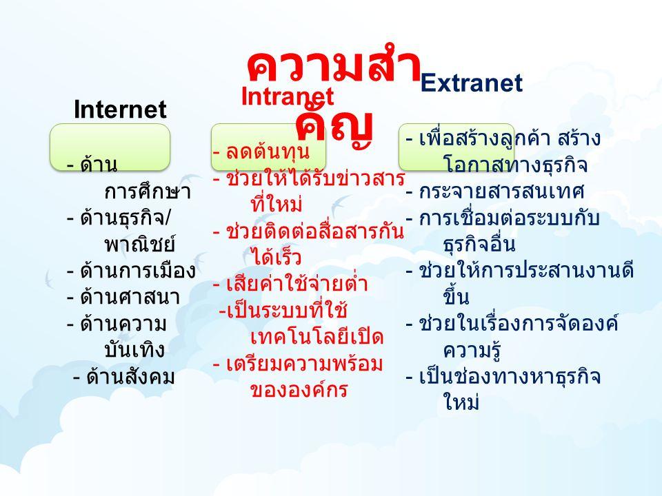 ความสำ คัญ Internet - ด้าน การศึกษา - ด้านธุรกิจ / พาณิชย์ - ด้านการเมือง - ด้านศาสนา - ด้านความ บันเทิง - ด้านสังคม Intranet - ลดต้นทุน - ช่วยให้ได้ร