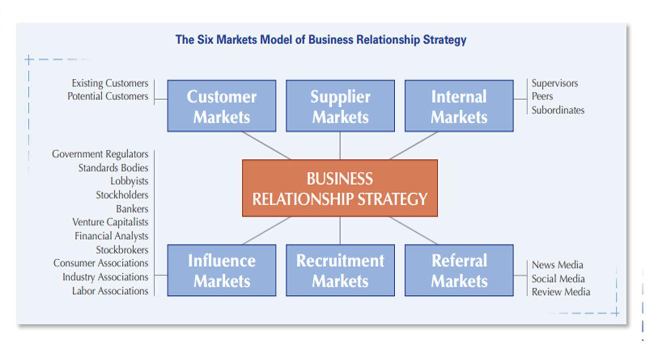 Relational Capital Management: 1.Customer Relation Management 2.
