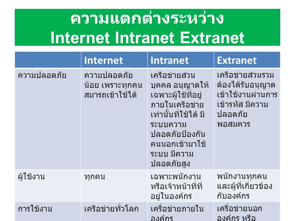 ความแตกต่างระหว่าง Internet Intranet Extranet InternetIntranetExtranet ความปลอดภัยความปลอดภัย น้อย เพราะทุกคน สมารถเข้าใช้ได้ เครือข่ายส่วน บุคคล อนุญ