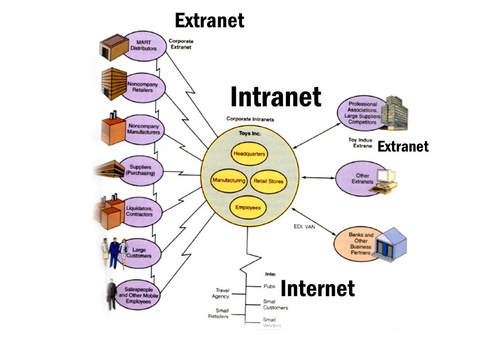 Extranet Internet Intranet Extranet