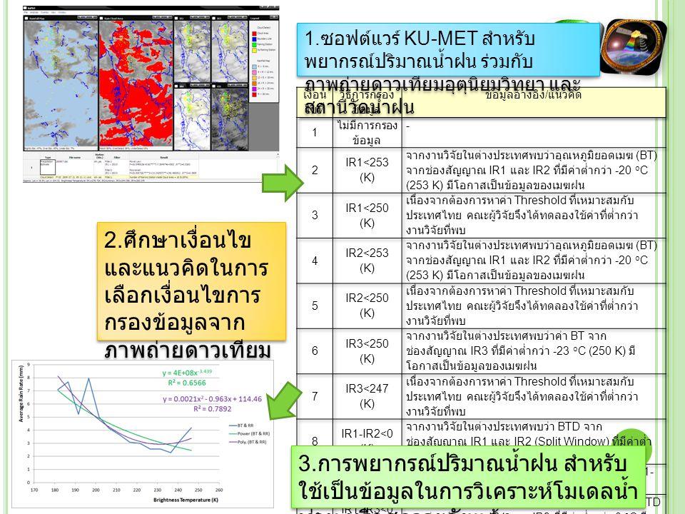 1. ซอฟต์แวร์ KU-MET สำหรับ พยากรณ์ปริมาณน้ำฝน ร่วมกับ ภาพถ่ายดาวเทียมอุตุนิยมวิทยา และ สถานีวัดน้ำฝน 2. ศึกษาเงื่อนไข และแนวคิดในการ เลือกเงื่อนไขการ