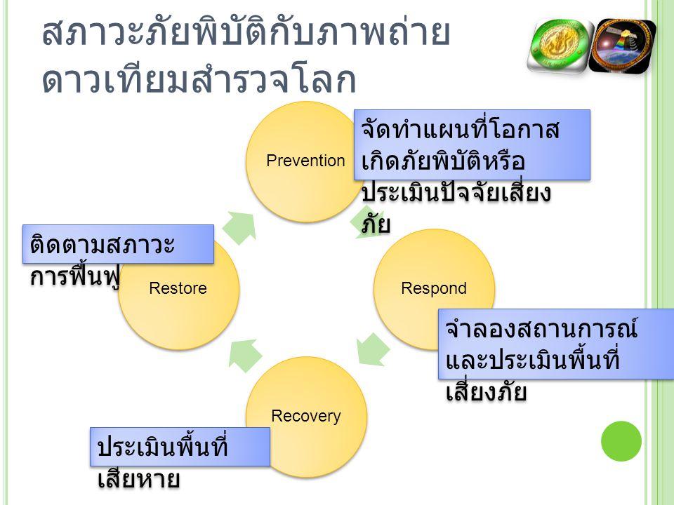 สภาวะภัยพิบัติกับภาพถ่าย ดาวเทียมสำรวจโลก PreventionRespondRecoveryRestore จัดทำแผนที่โอกาส เกิดภัยพิบัติหรือ ประเมินปัจจัยเสี่ยง ภัย จำลองสถานการณ์ แ