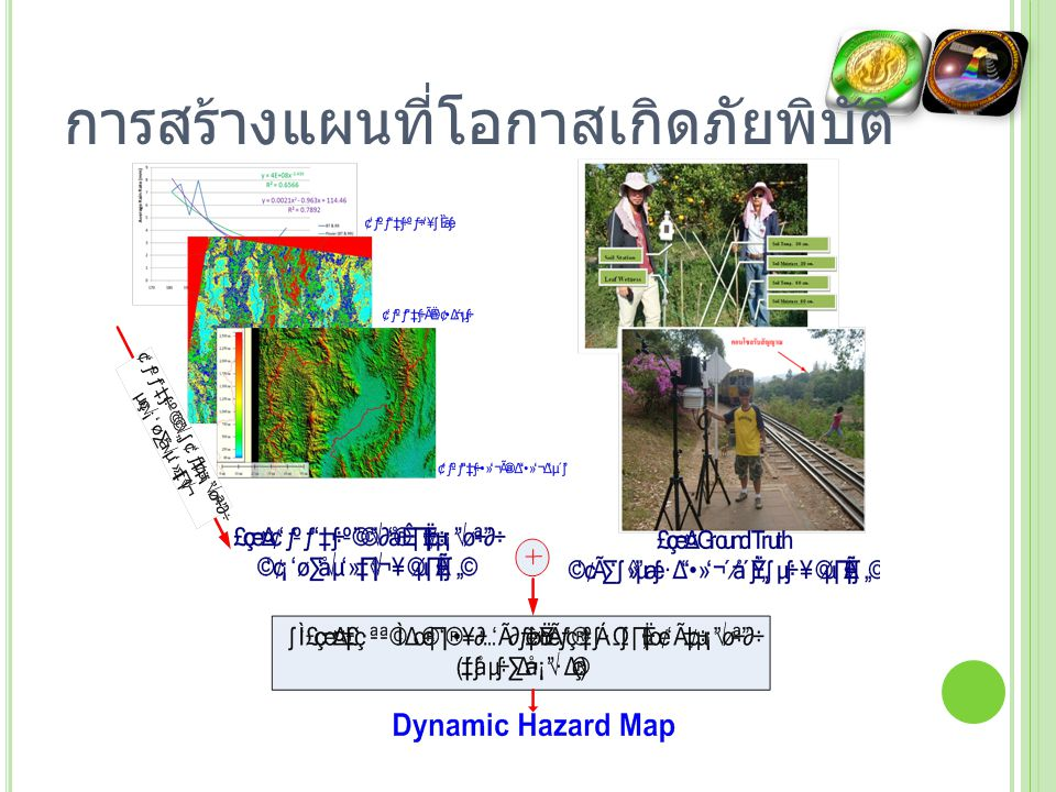 ตัวอย่าง D YNAMIC H AZARD M AP ใน พื้นที่จังหวัดอุตรดิษฐ์ Susceptibility Map (Weighting Method) APIer Map Hazard Map created by API t Map that update from satellite image factor (Rainfall Landuse Elevator and Slop) created by API t Map that update from satellite image factor (Rainfall Landuse Elevator and Slop)
