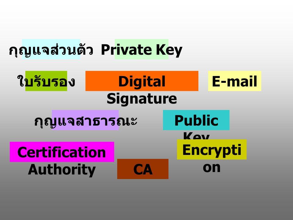 กุญแจส่วนตัว Private Key E-mailDigital Signature ใบรับรอง กุญแจสาธารณะ Public Key Certification Authority CA Encrypti on