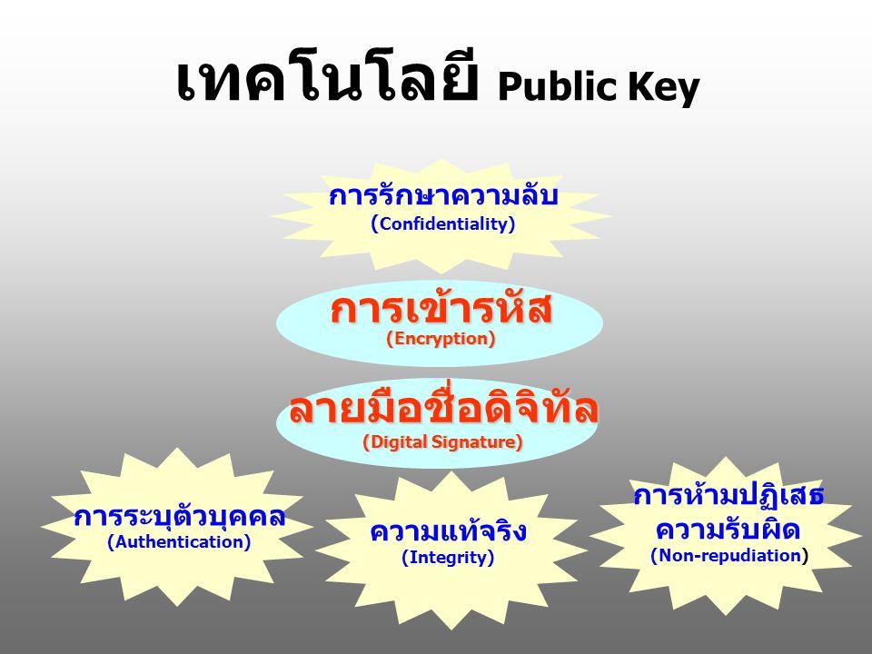 เทคโนโลยี Public Key การเข้ารหัส (Encryption) การรักษาความลับ ( Confidentiality) ลายมือชื่อดิจิทัล (Digital Signature) ความแท้จริง (Integrity) การห้ามปฏิเสธ ความรับผิด (Non-repudiation) การระบุตัวบุคคล (Authentication)