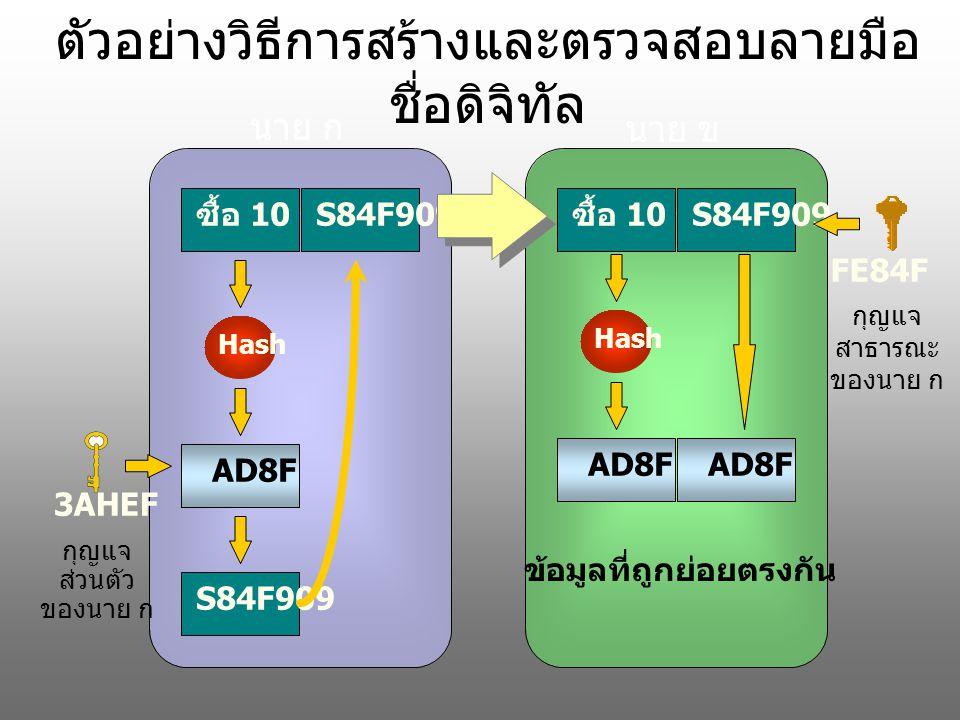 ตัวอย่างวิธีการสร้างและตรวจสอบลายมือ ชื่อดิจิทัล ซื้อ 10 ชิ้น Hash AD8FS84F909 ซื้อ 10 ชิ้น S84F909 Hash AD8F 3AHEF กุญแจ ส่วนตัว ของนาย ก FE84F กุญแจ สาธารณะ ของนาย ก ข้อมูลที่ถูกย่อยตรงกัน นาย ก นาย ข