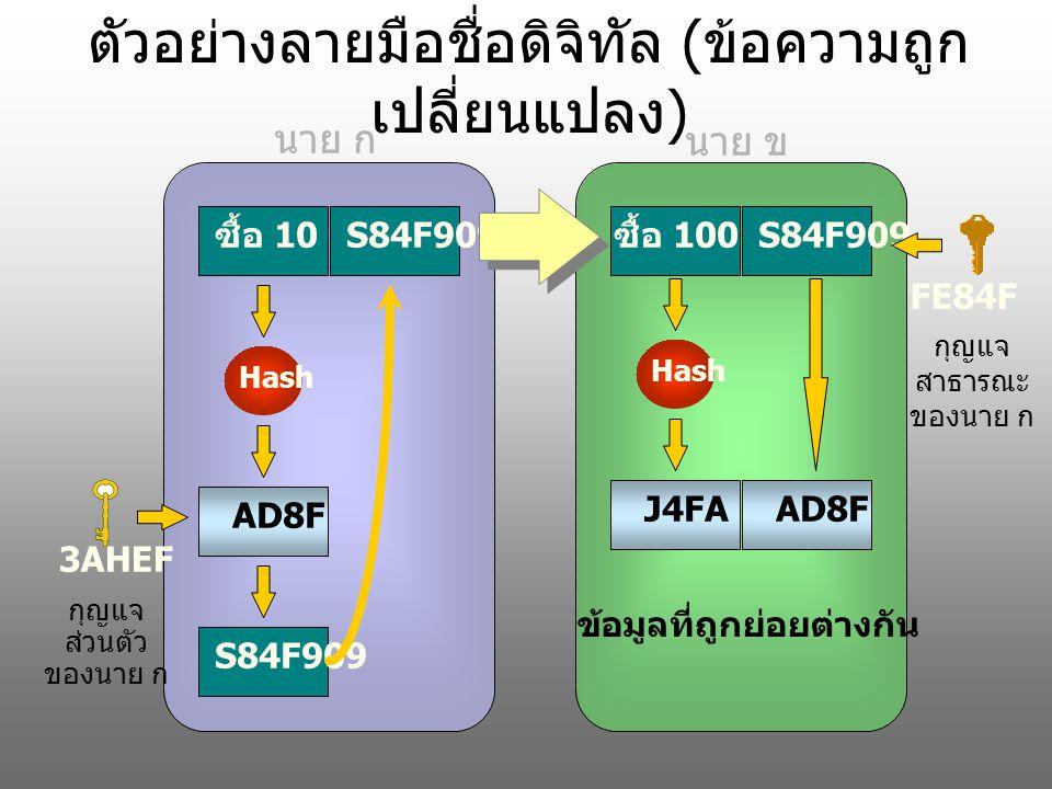 ตัวอย่างลายมือชื่อดิจิทัล ( ข้อความถูก เปลี่ยนแปลง ) ซื้อ 10 ชิ้น Hash AD8FS84F909 ซื้อ 100 ชิ้น S84F909 Hash J4FA AD8F 3AHEF กุญแจ ส่วนตัว ของนาย ก FE84F กุญแจ สาธารณะ ของนาย ก ข้อมูลที่ถูกย่อยต่างกัน นาย ก นาย ข