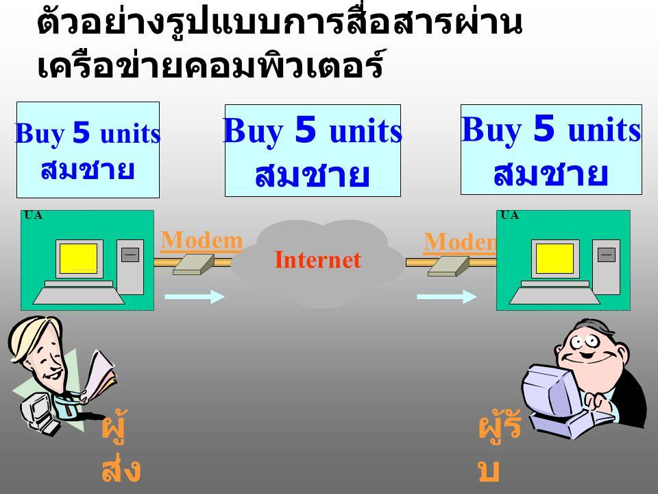 ตัวอย่างรูปแบบการสื่อสารผ่าน เครือข่ายคอมพิวเตอร์ Modem UA Internet ผู้ ส่ง ผู้รั บ Buy 5 units สมชาย Buy 5 units สมชาย Buy 5 units สมชาย Modem UA
