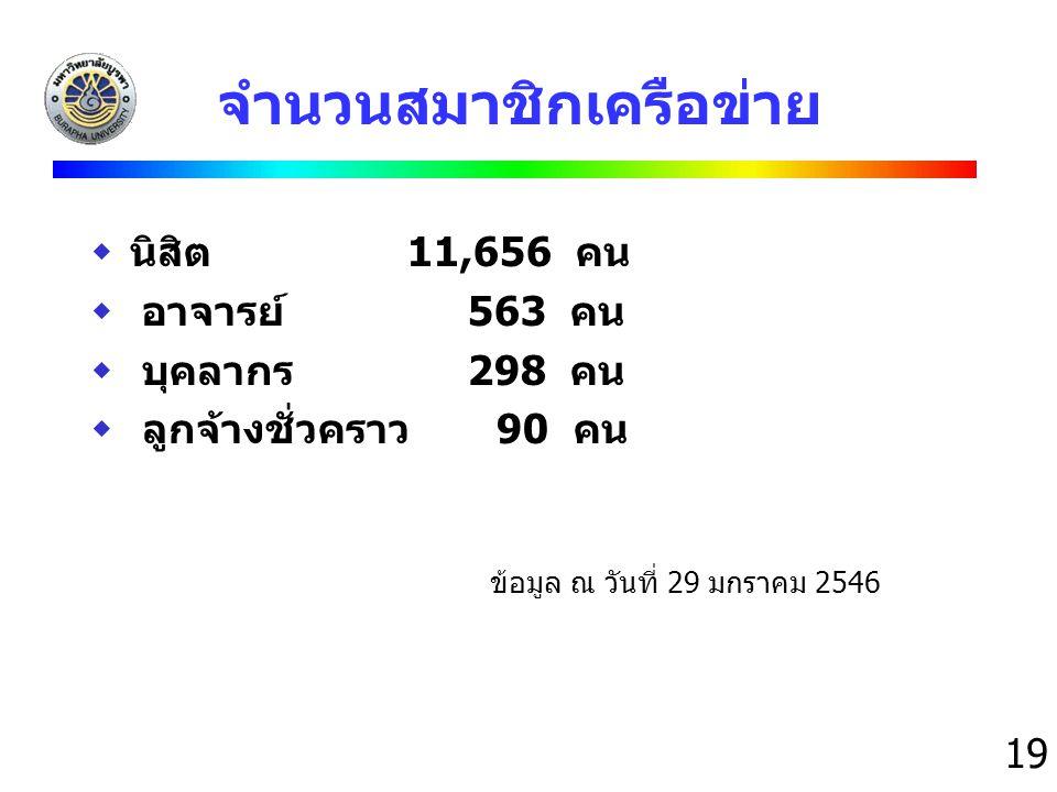 19 จำนวนสมาชิกเครือข่าย  นิสิต11,656 คน  อาจารย์ 563 คน  บุคลากร 298 คน  ลูกจ้างชั่วคราว 90 คน ข้อมูล ณ วันที่ 29 มกราคม 2546