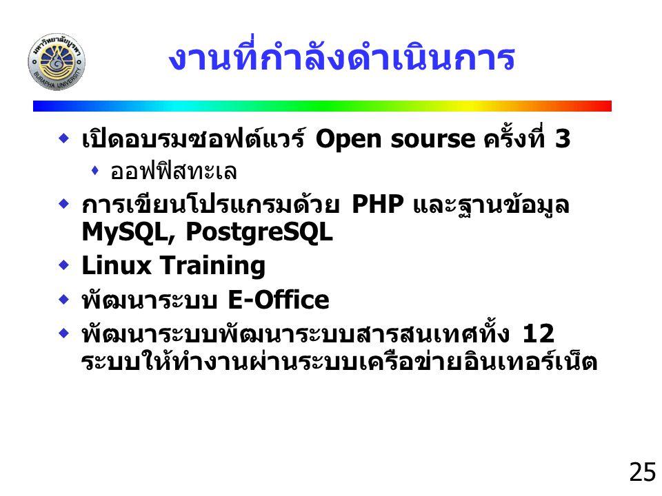 25 งานที่กำลังดำเนินการ  เปิดอบรมซอฟต์แวร์ Open sourse ครั้งที่ 3  ออฟฟิสทะเล  การเขียนโปรแกรมด้วย PHP และฐานข้อมูล MySQL, PostgreSQL  Linux Train