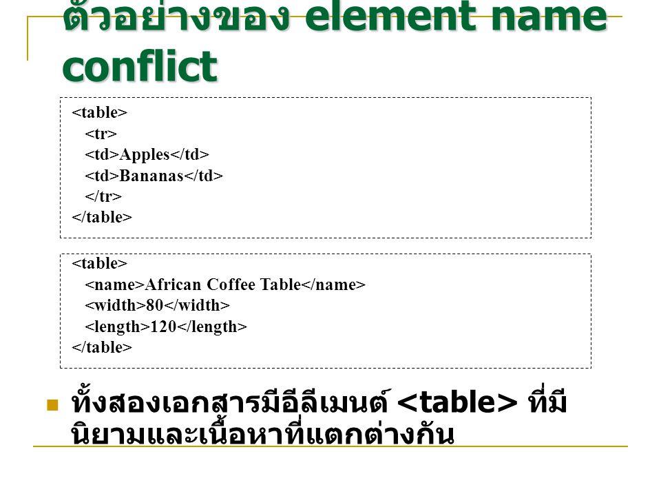 Apples Bananas ตัวอย่างของ element name conflict African Coffee Table 80 120 ทั้งสองเอกสารมีอีลีเมนต์ ที่มี นิยามและเนื้อหาที่แตกต่างกัน