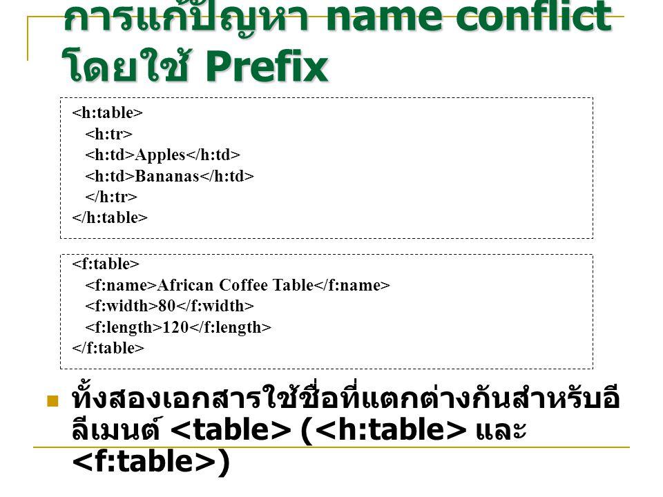 Apples Bananas การแก้ปัญหา name conflict โดยใช้ Prefix African Coffee Table 80 120 ทั้งสองเอกสารใช้ชื่อที่แตกต่างกันสำหรับอี ลีเมนต์ ( และ )