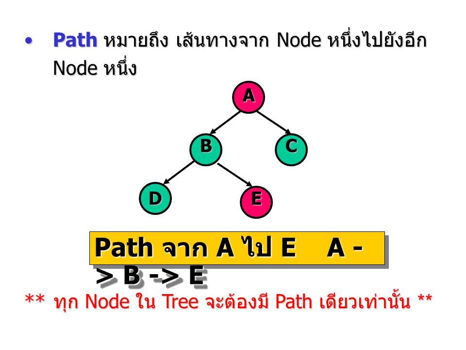 Path หมายถึง เส้นทางจาก Node หนึ่งไปยังอีก Node หนึ่งPath หมายถึง เส้นทางจาก Node หนึ่งไปยังอีก Node หนึ่ง A BC DE Path จาก A ไป EA - > B -> E Path จา