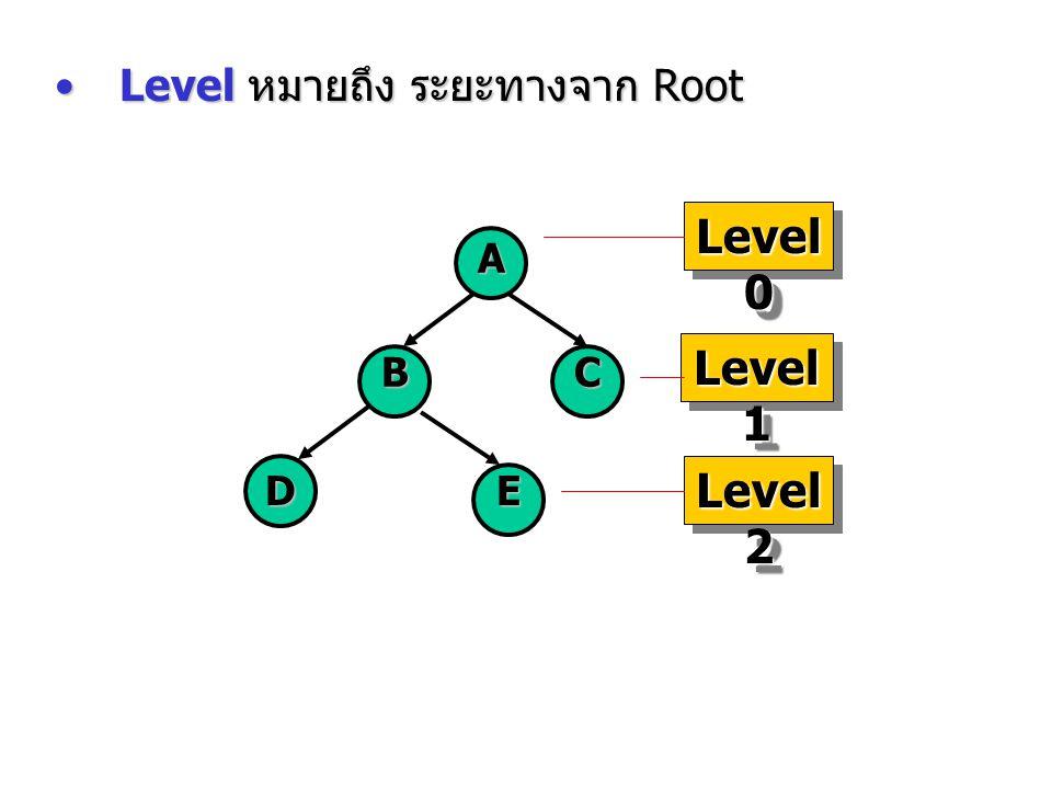 Level หมายถึง ระยะทางจาก RootLevel หมายถึง ระยะทางจาก Root A BC DE Level 0 Level 1 Level 2