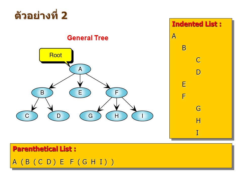 Indented List : ABCDEFGHI Indented List : A B C D E F G H I Parenthetical List : A ( B ( C D ) E F ( G H I ) ) Parenthetical List : A ( B ( C D ) E F ( G H I ) ) ตัวอย่างที่ 2 General Tree