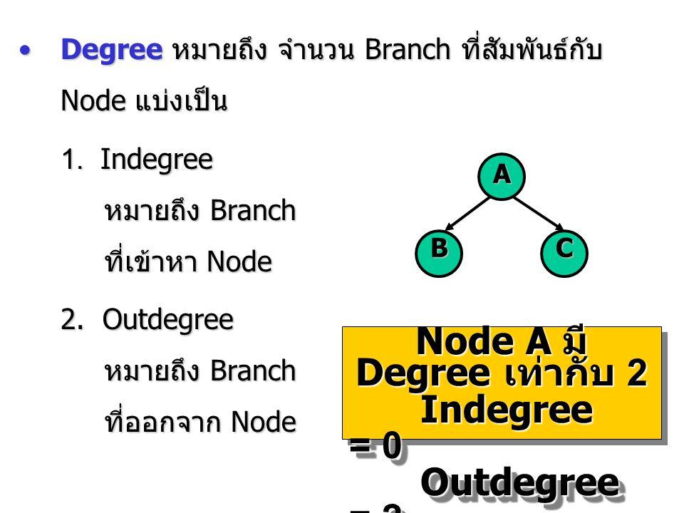 Degree หมายถึง จำนวน Branch ที่สัมพันธ์กับ Node แบ่งเป็นDegree หมายถึง จำนวน Branch ที่สัมพันธ์กับ Node แบ่งเป็น 1. Indegree หมายถึง Branch ที่เข้าหา