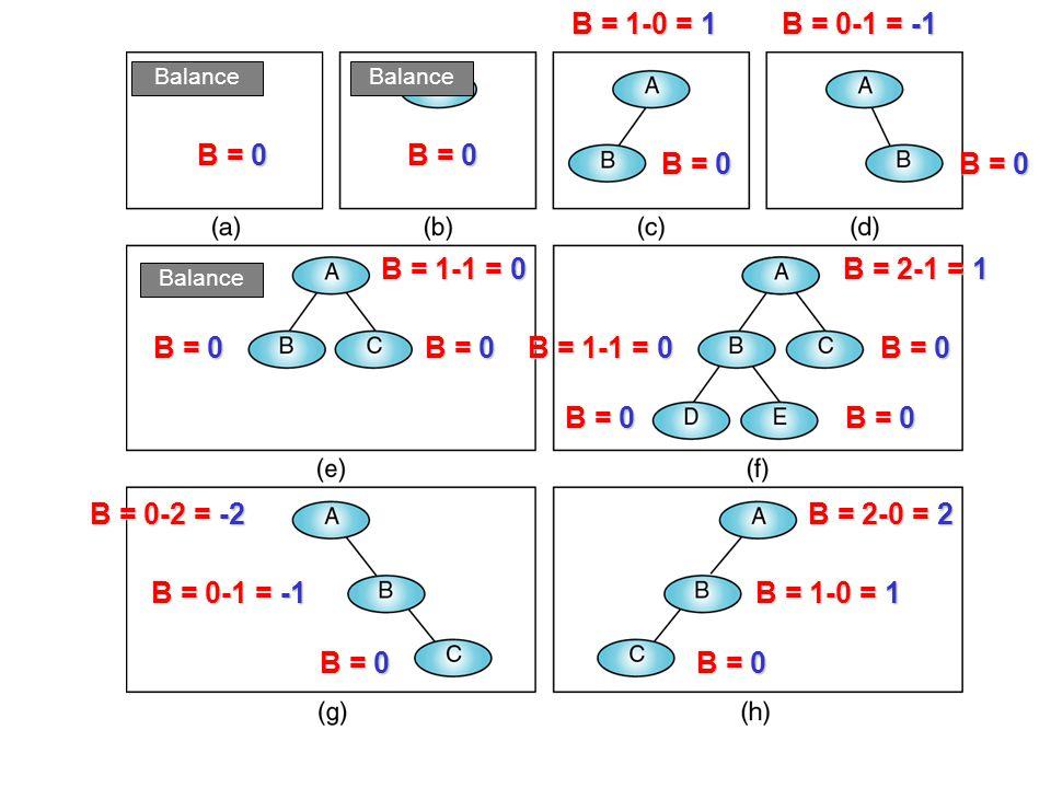 B = 0B = 0 B = 1-0 = 1B = 0-1 = -1 B = 0-2 = -2 B = 2-1 = 1 B = 2-0 = 2 B = 1-1 = 0 B = 0B = 0 B = 0B = 0B = 0B = 1-1 = 0 B = 0B = 0 B = 0-1 = -1 B =