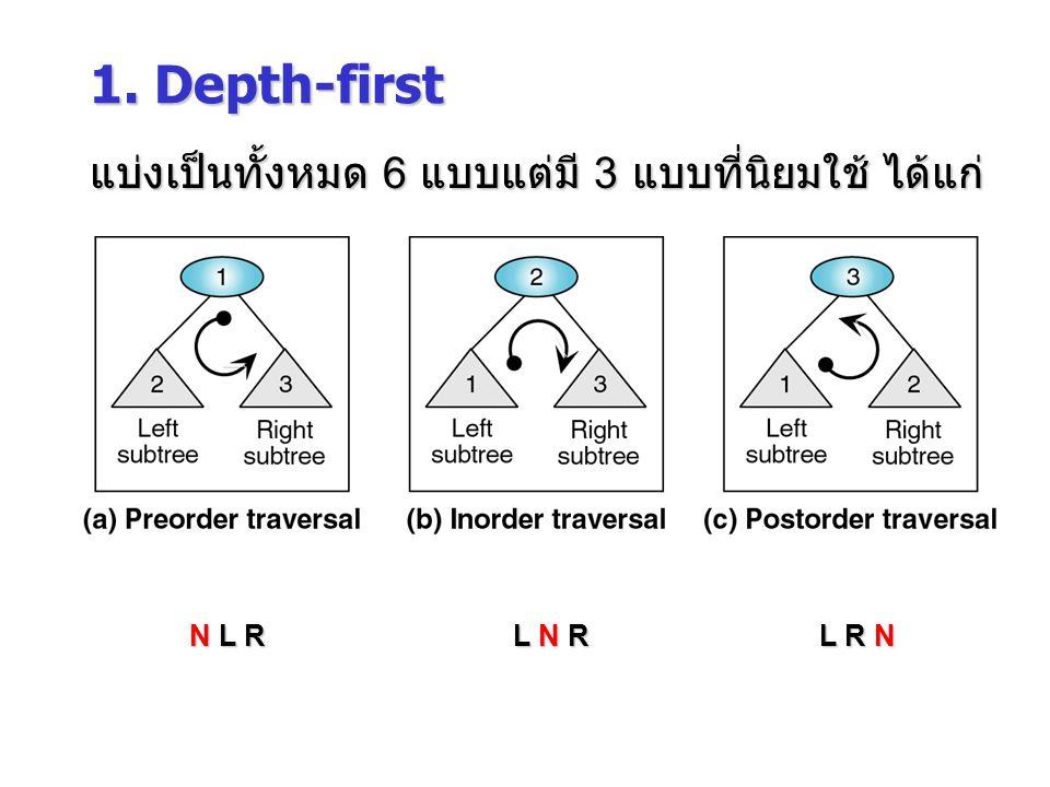 N L R L N R L R N 1. Depth-first แบ่งเป็นทั้งหมด 6 แบบแต่มี 3 แบบที่นิยมใช้ ได้แก่