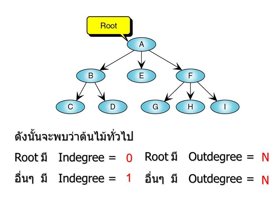 ดังนั้นจะพบว่าต้นไม้ทั่วไป RootมีIndegree = อื่นๆมีIndegree = 1 0 RootมีOutdegree = อื่นๆมีOutdegree = N N