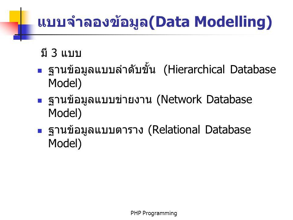 PHP Programming แบบลำดับขั้น เป็นการแสดงความสัมพันธ์ของเอนติตี้ในแบบลำดับ ขั้น ซึ่งเริ่มจากเอนติตี้หลักแล้วย่อยลงไปเป็นเอน ติตี้ต่างๆตามลำดับ เป็นความสัมพันธ์แบบพ่อกับลูก คณะ อาจารย์นิสิตห้อง lab วิชา N N N N N 1 1